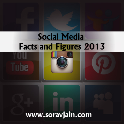 social media facts and figures
