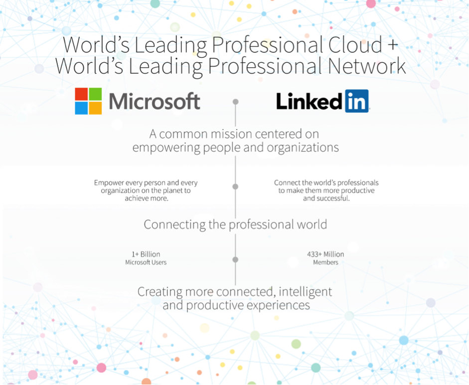Microsoft buying linkedin