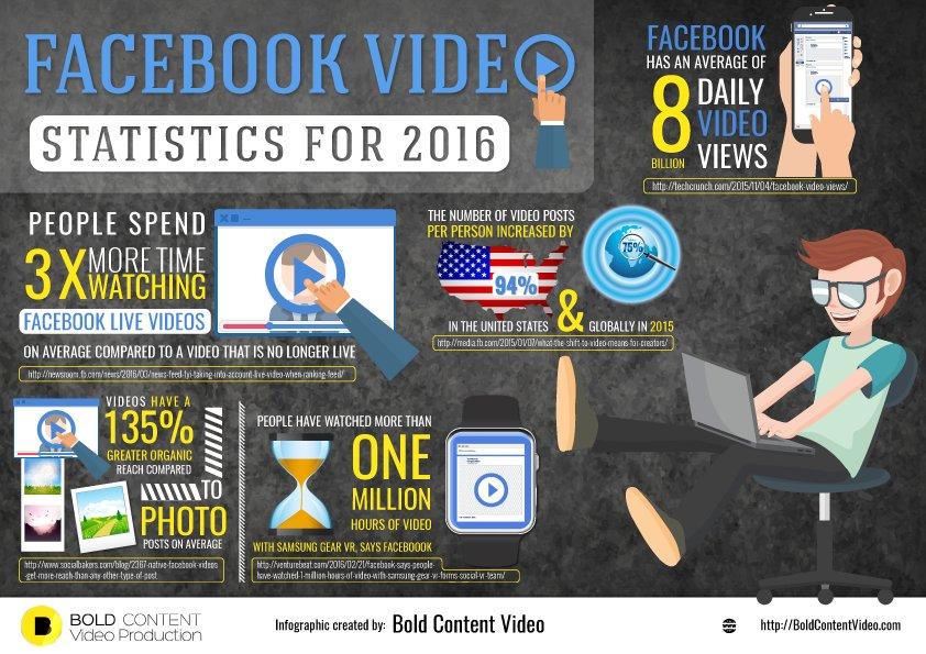 Video Marketing Facebook