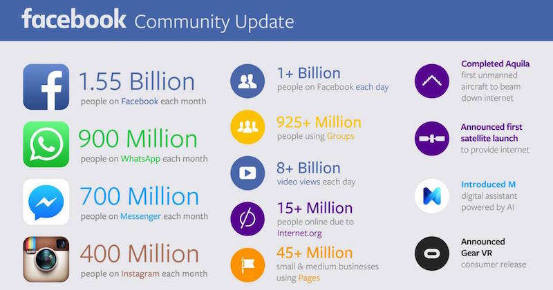 Facebook Advertising Trends