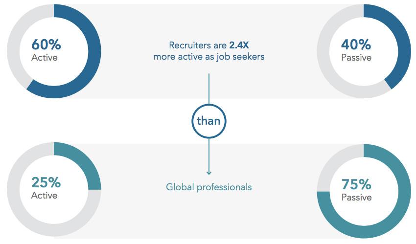 LinkedIn Recruitment is Gonna Evolve