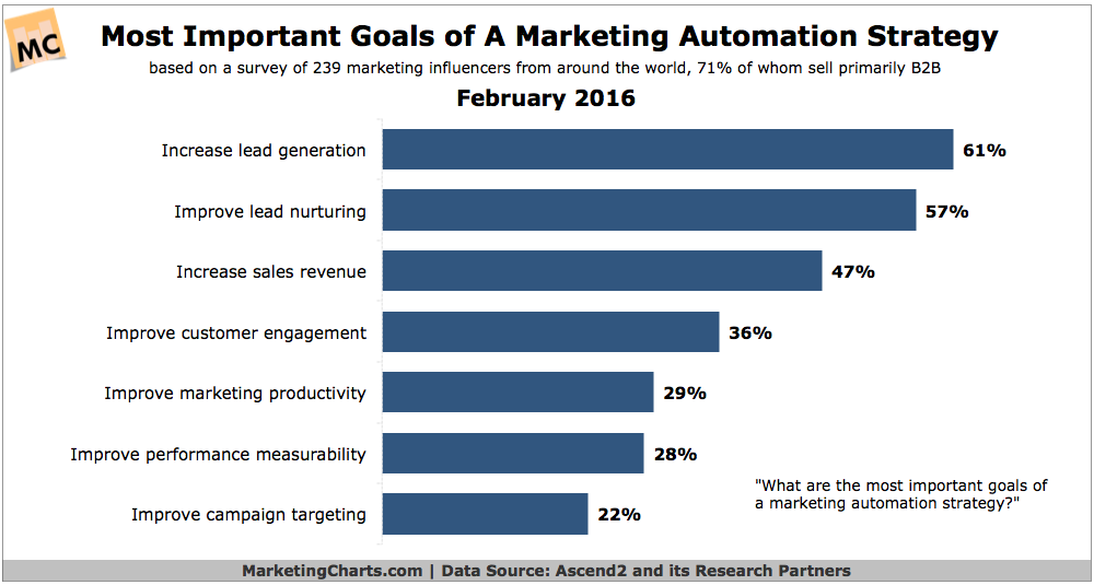 Marketing Automation is growing