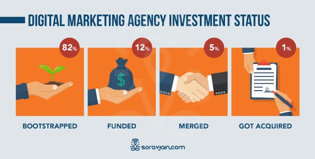 Digital Marketing Investment Status