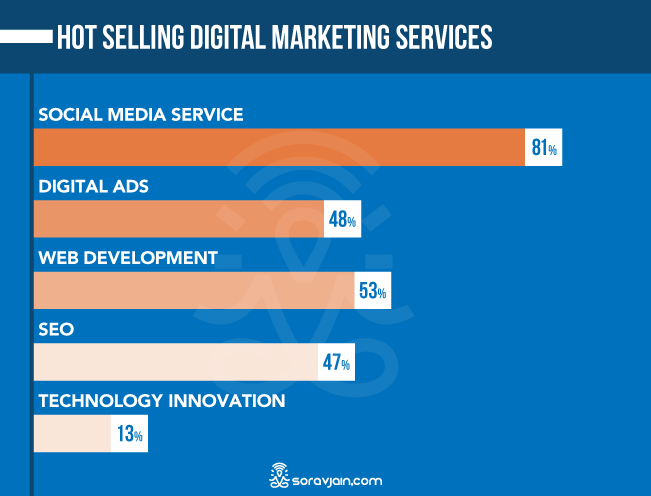 Most Preferred Digital Marketing Channel