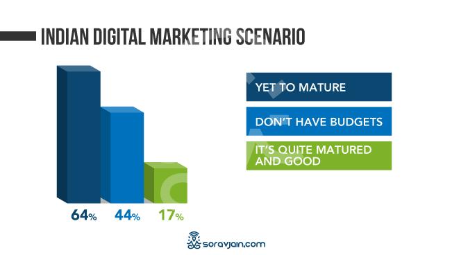 Digital Marketing Scenerio