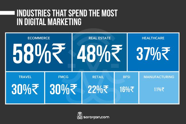 Industrywise Spend In Digital Marketing