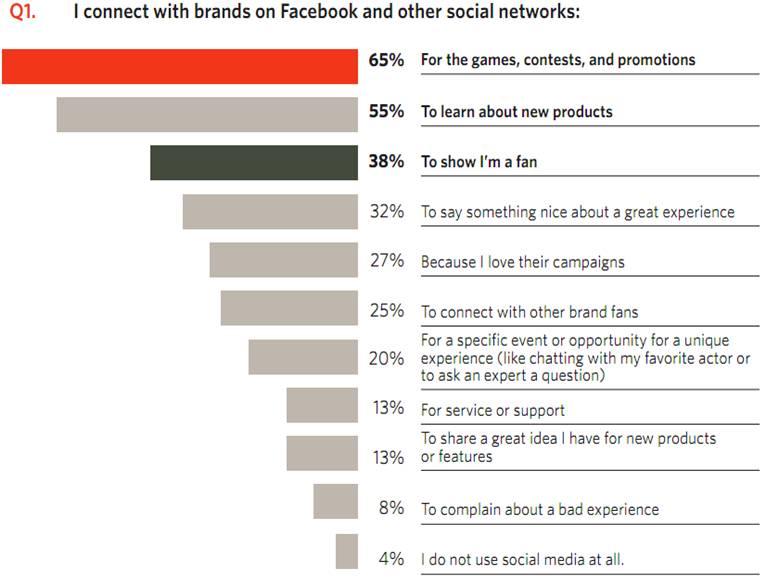 Social Media Consumer Behavior