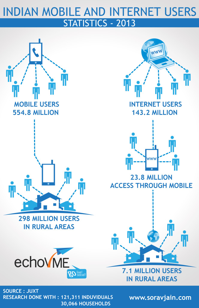 Internet users India Infographic