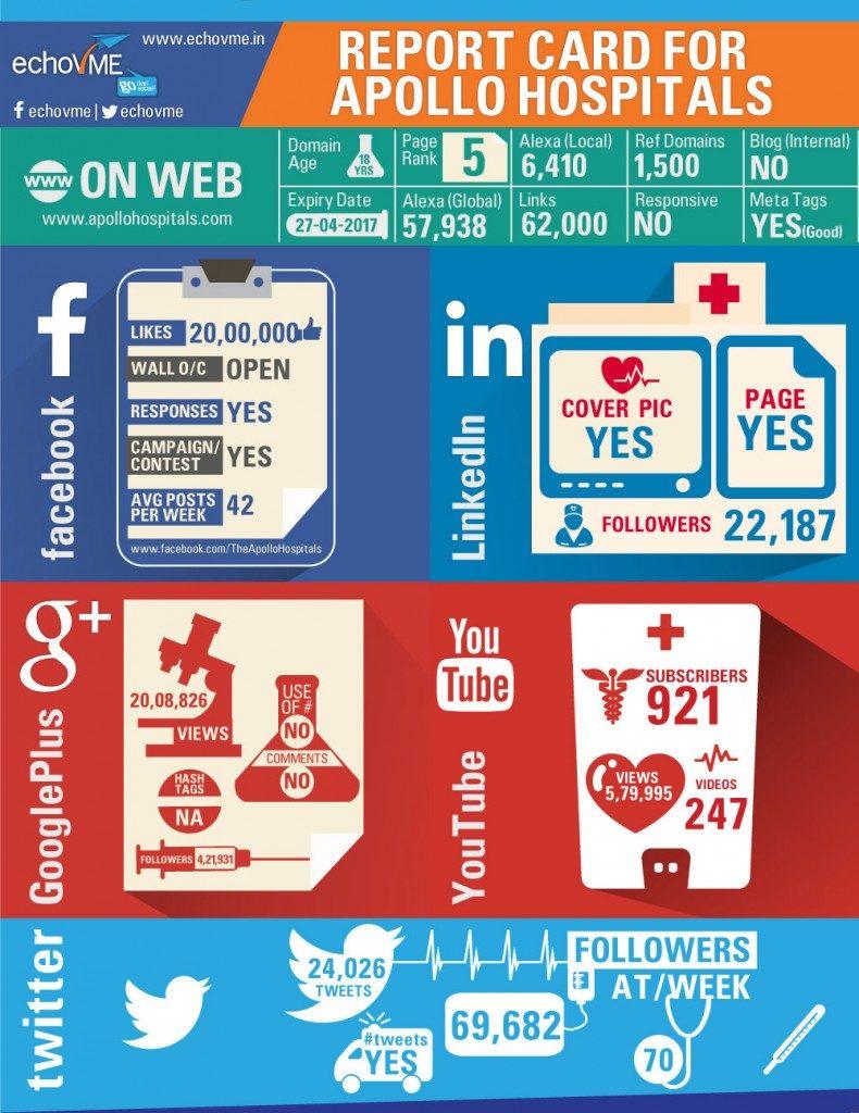 Social media Hospital India