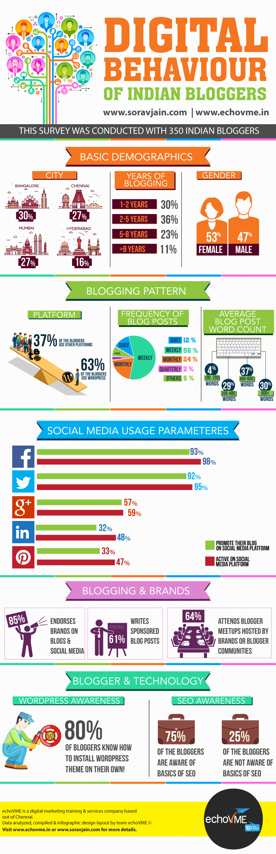 infographics, social media, marketing