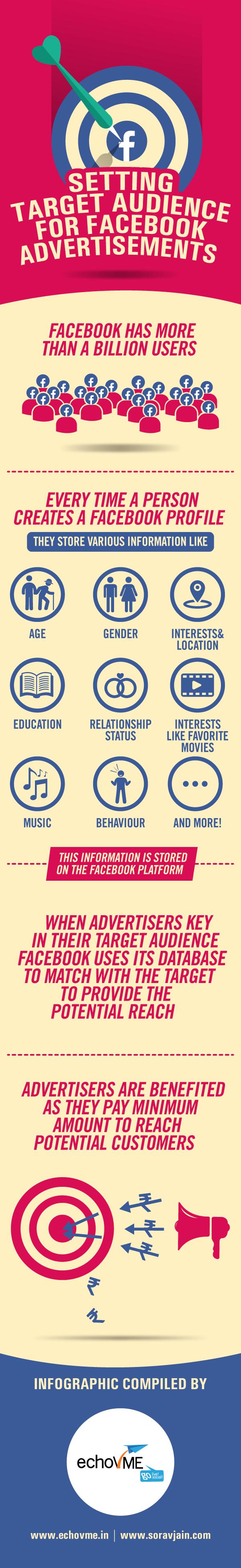 facebook-advertisement-objectives