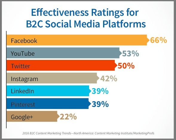 social media platforms-ads-ratings
