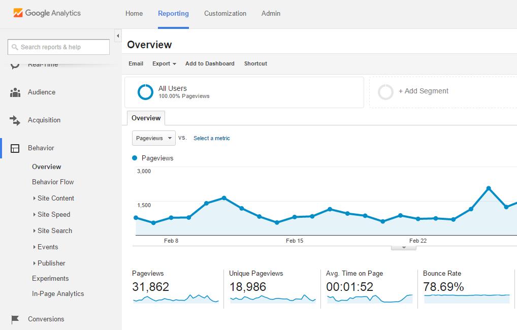 Google Analytics_behaviour report