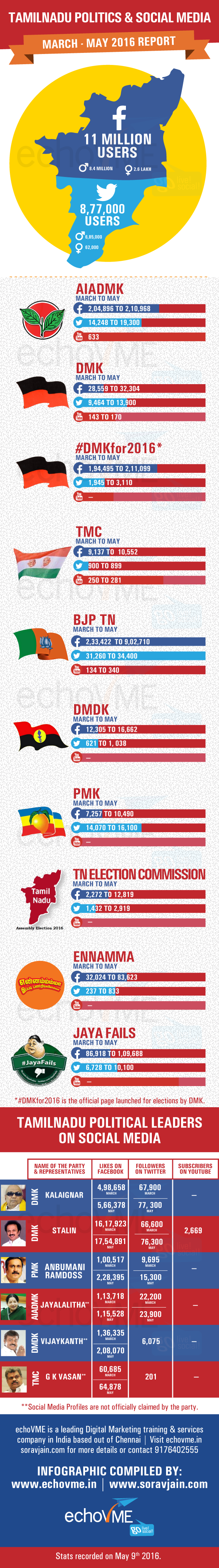 TN-Political-scenario-may-2016-infographics