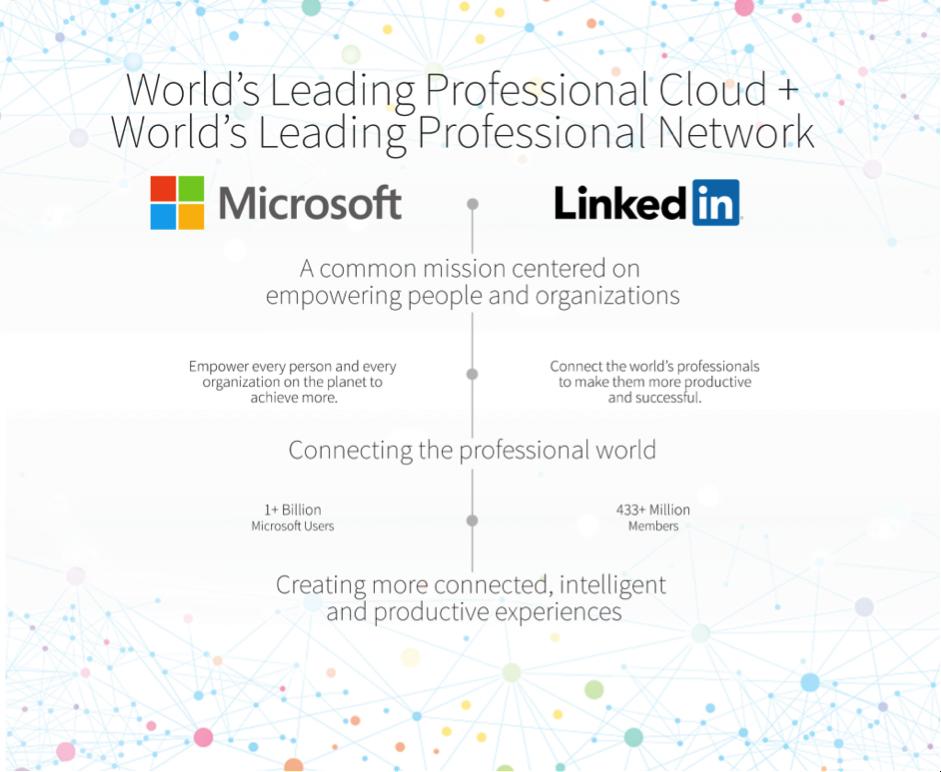 Microsoft buying linkedin
