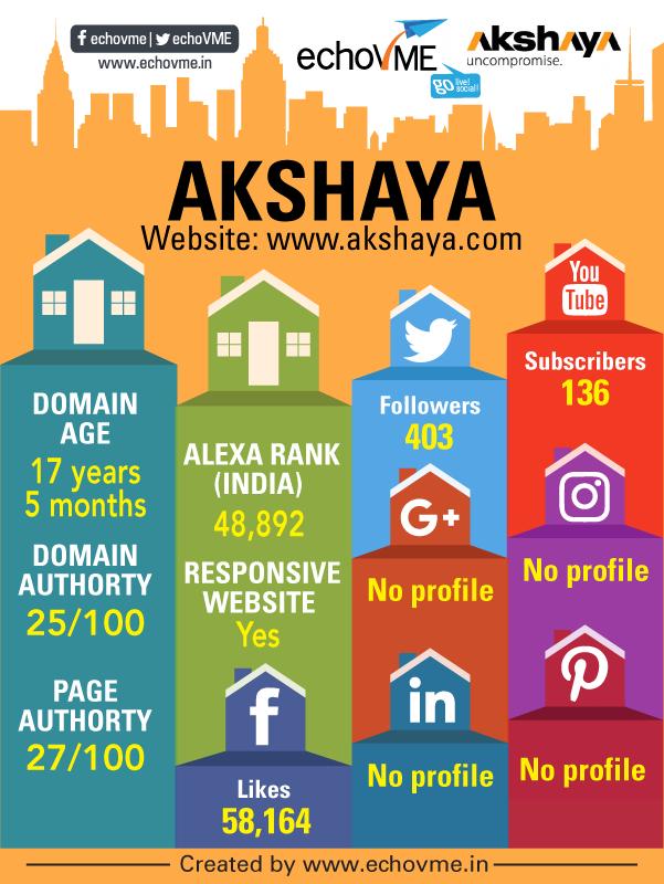 digital-marketing-status-akshaya