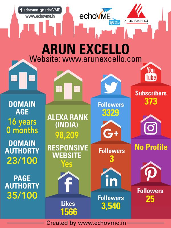 digital-marketing-status-arun-excello