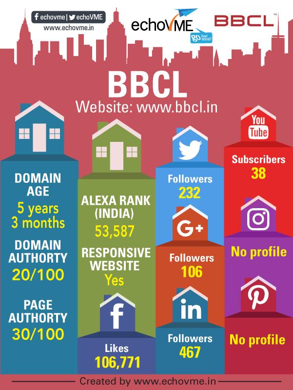 digital-marketing-status-bbcl