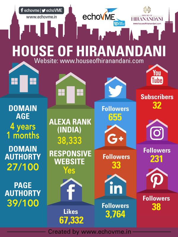 digital-marketing-status-house-of-hirandhini