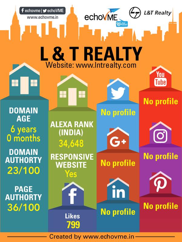 digital-marketing-status-l-and-t