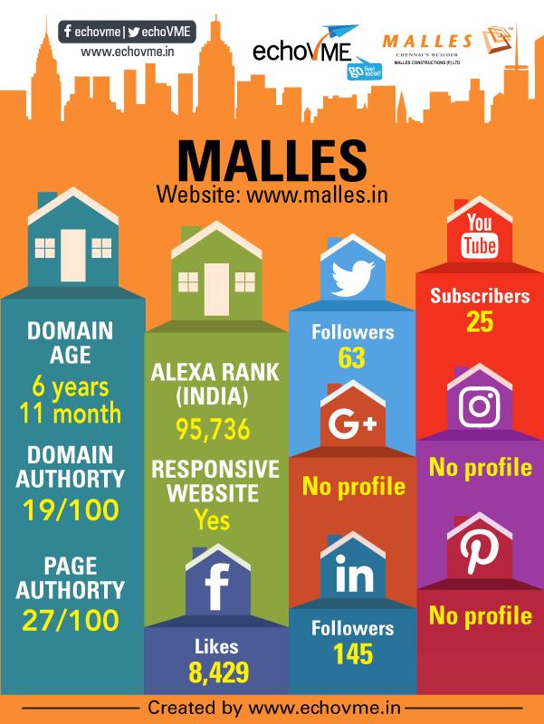 digital-marketing-status-malles