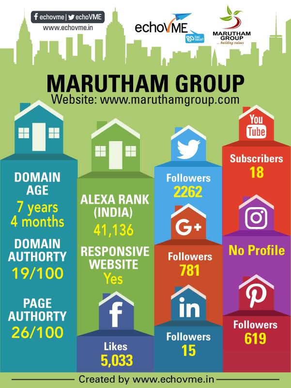 digital-marketing-status-marudham-group