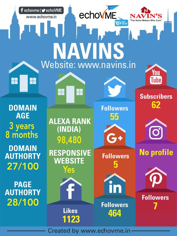 digital-marketing-status-navins