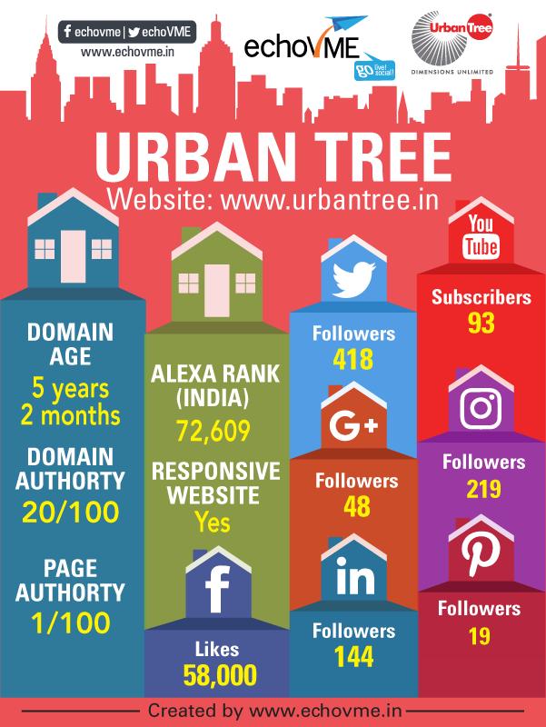 digital-marketing-status-urbantree