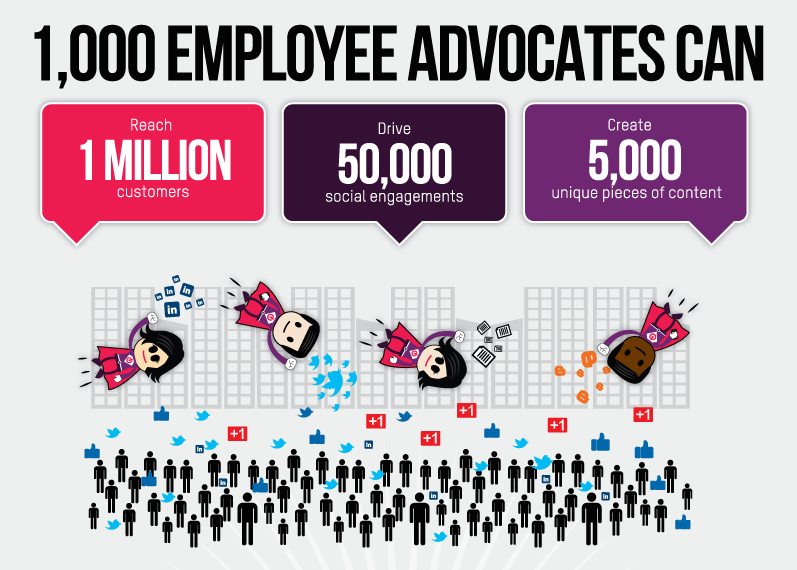 Are You Practising Employee Advocacy on Social Media ...