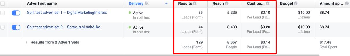 Split Test Facebook Ads Result