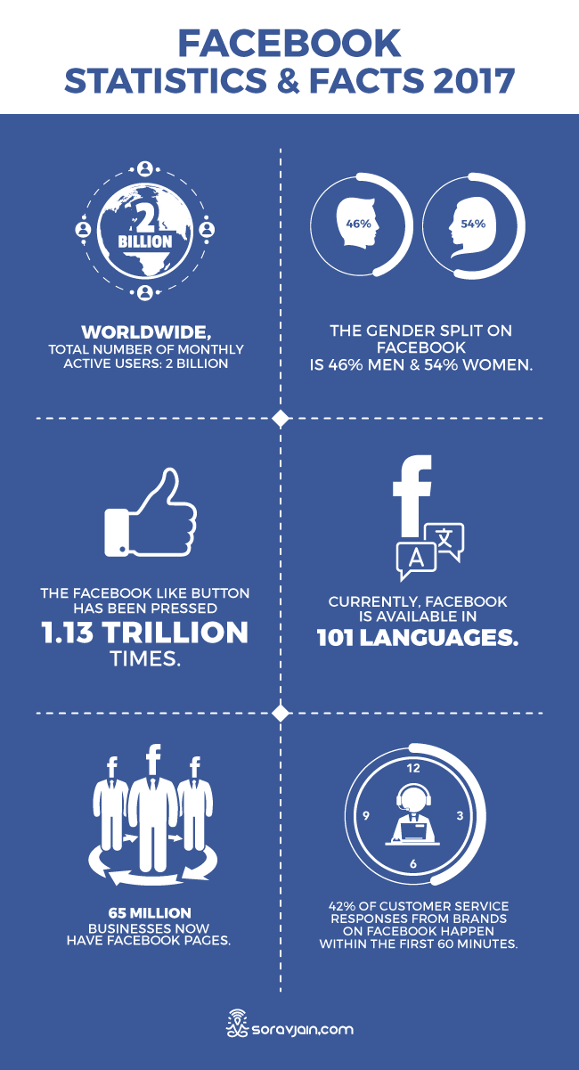facebook-stats-facts-2017