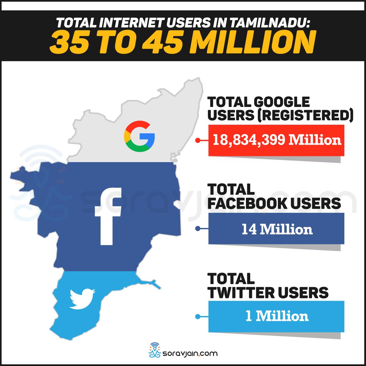 Tamil Nadu Internet users, Tamil Nadu Facebook users, Tamil Nadu, Twitter users