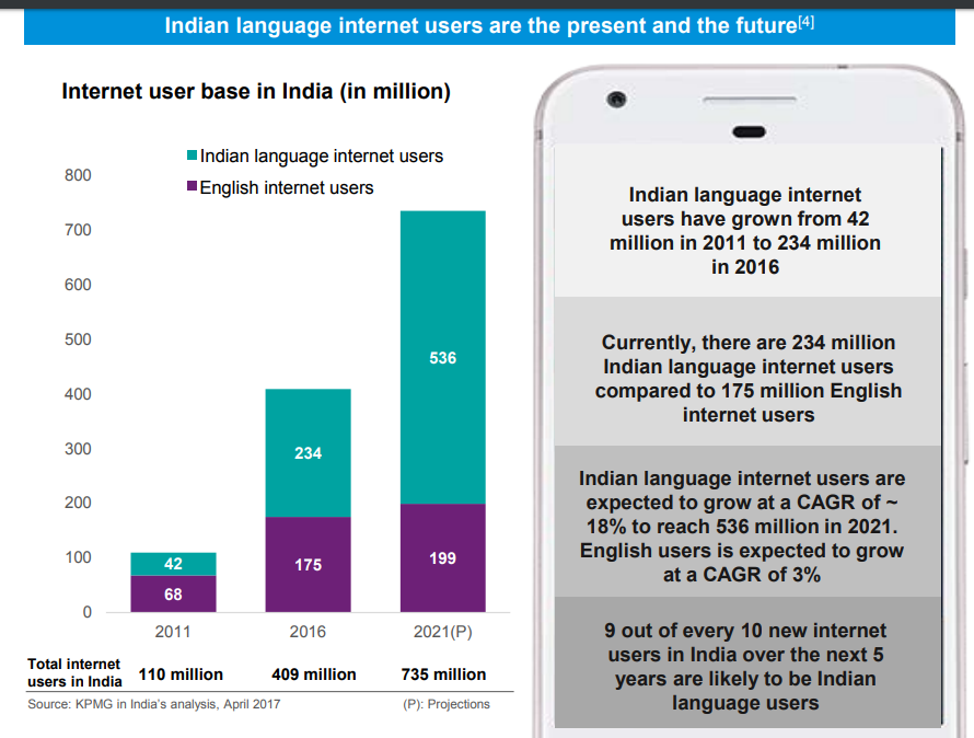 Key Stats On Language Users