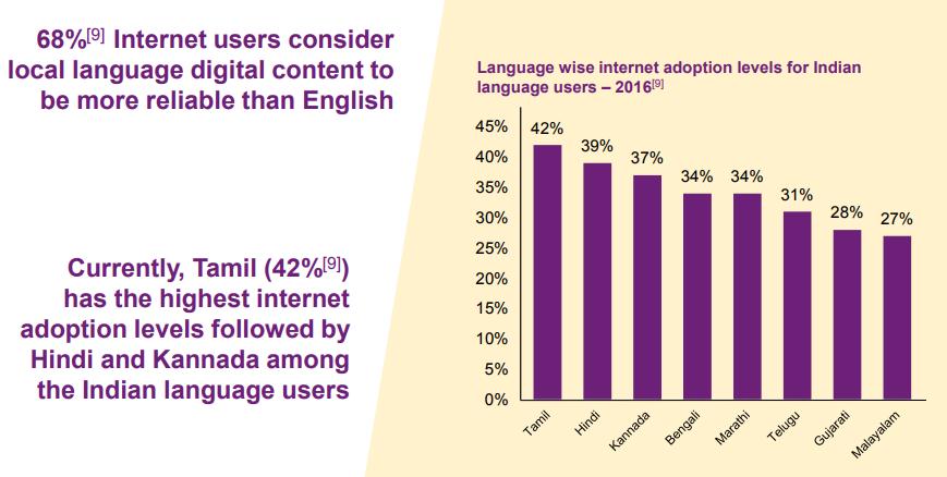 Internet Users Consider Local Language