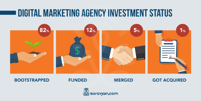 Digital Marketing Investment Status