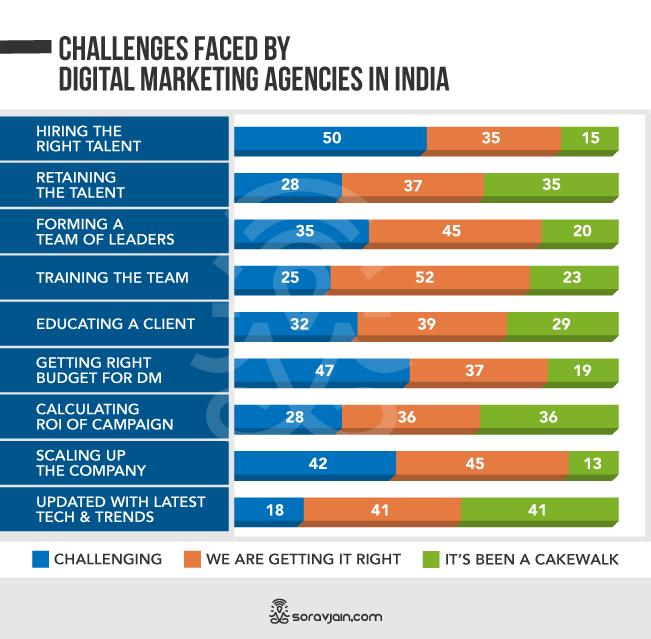 Challenges In Digital Marketing Industry