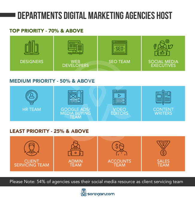 Digital Marketing Agencies Departments