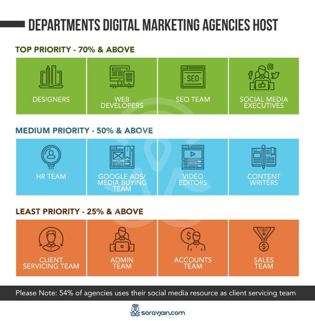 Digital Marketing Agencies Departments