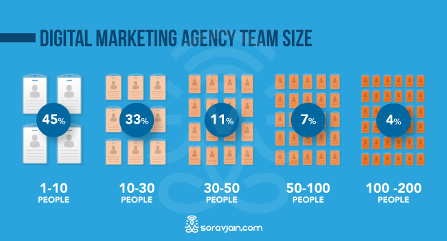 Digital Marketing Agency Team Size
