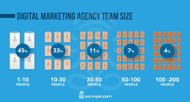 Digital Marketing Agency Team Size
