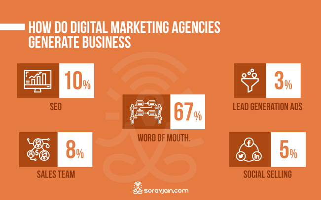 Digital Marketing Agencies Generate Business