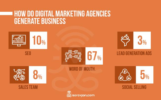 Digital Marketing Agencies Generate Business