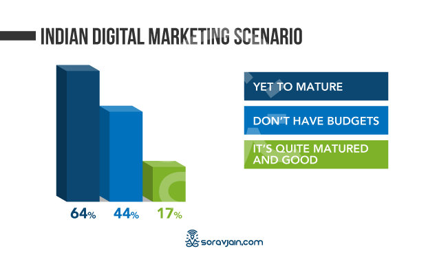 Digital Marketing Scenerio