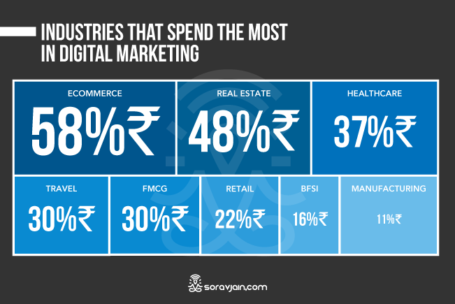 Industrywise Spend In Digital Marketing