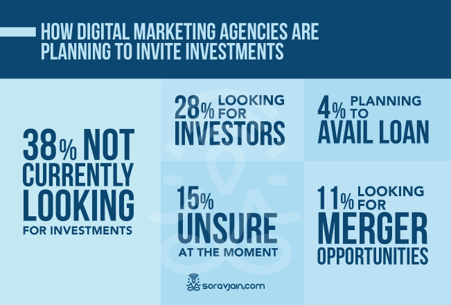 Digital Marketing Investment