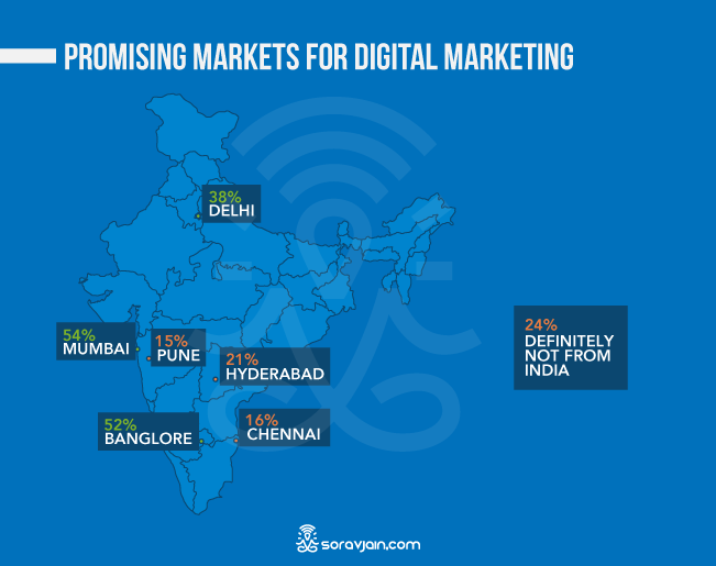 Popular Markets For Digital Marketing