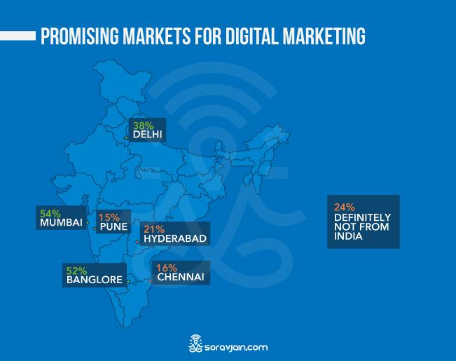 Popular Markets For Digital Marketing