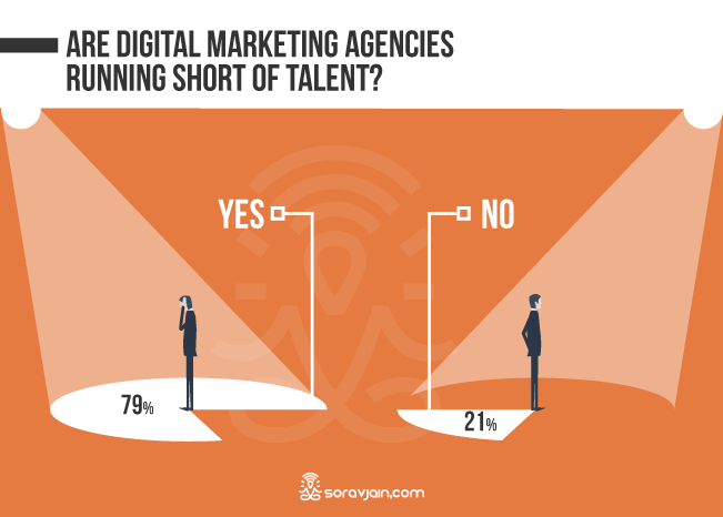 Shortage Of Digital Marketing Professionals