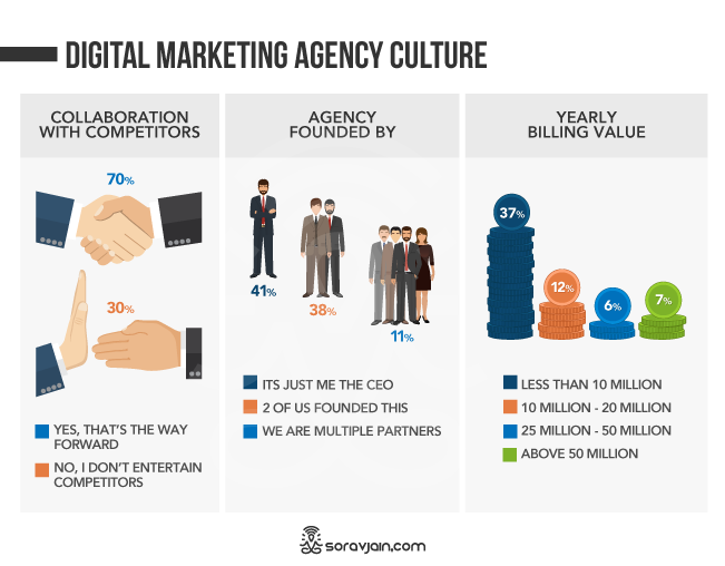 Digital Marketing Agency Culture
