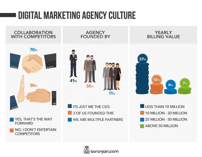 Digital Marketing Agency Culture